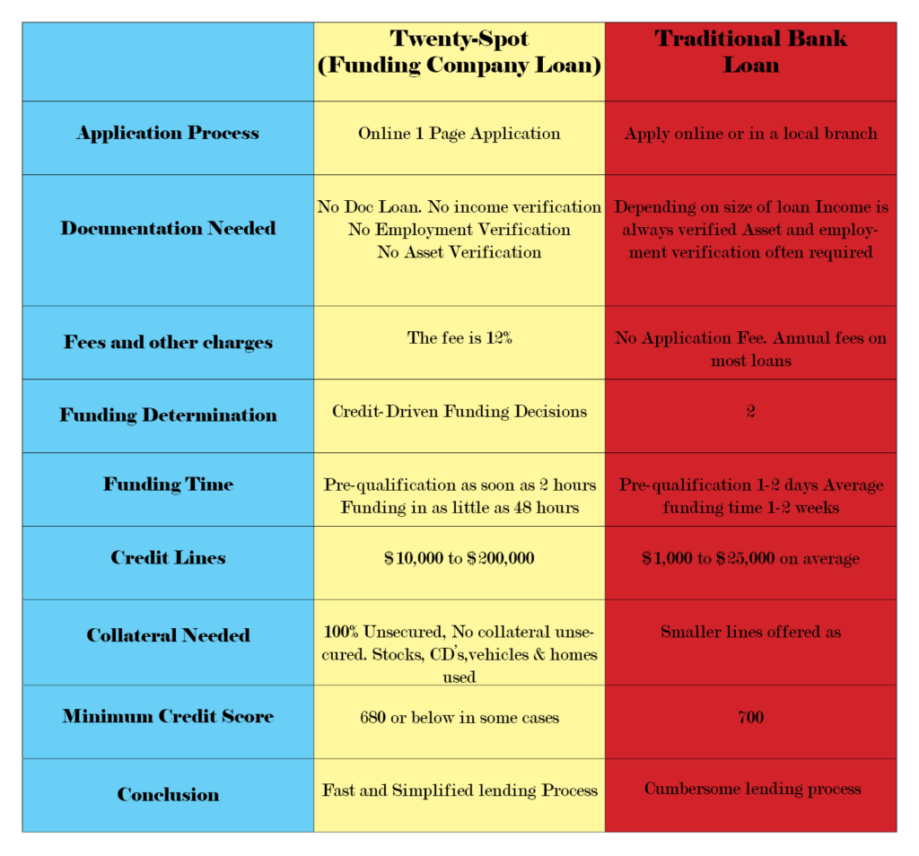 Yellow blue and red loan comparison chart